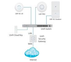 Контроллер сети WiFi Ubiquiti UniFi Cloud Key фото 4