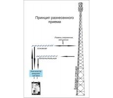Модем 3G/4G Тандем 4G (Tandem-4G) фото 8