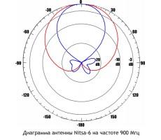 Антенна GSM Nitsa-6 (Панельная, 11-14 дБ) фото 7