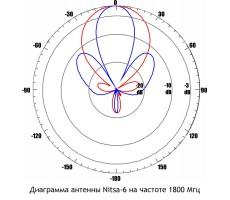 Антенна GSM Nitsa-6 (Панельная, 11-14 дБ) фото 8