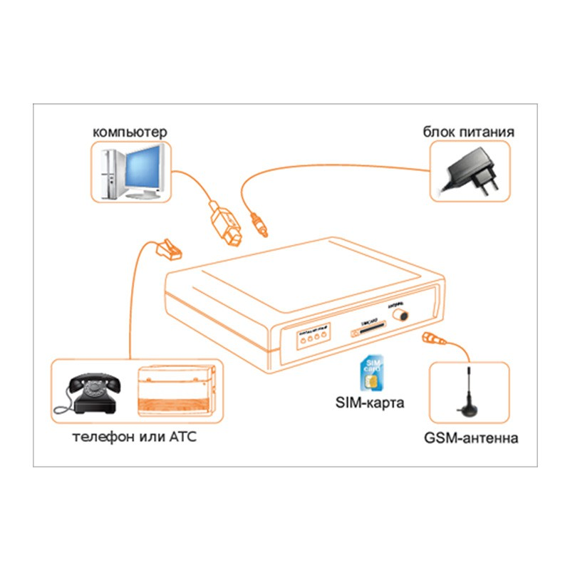 Gsm шлюз своими руками 3g модемов для терминатора 17
