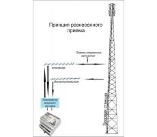 Модем 3G Тандем-3G GPS (Tandem-3G GPS) фото 4
