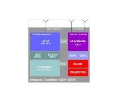 Роутер для встраивания Тандем-4GM (Tandem-4GM-OEM) фото 3
