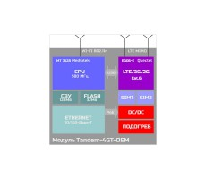 Роутер для встраивания Тандем-4GT (Tandem-4GT-OEM) фото 3