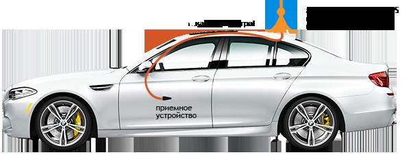 Антенны для усиления сигнала в автомобиле