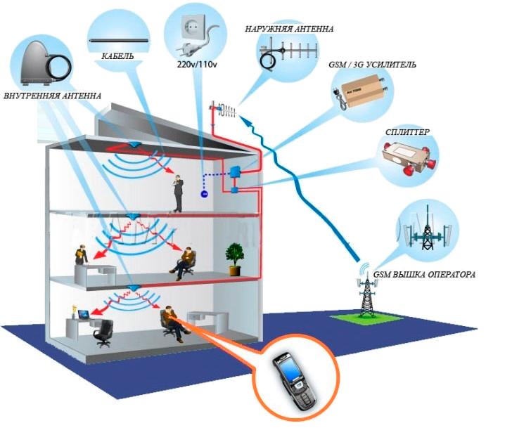 схема работы репитера, системы усиления сигнала