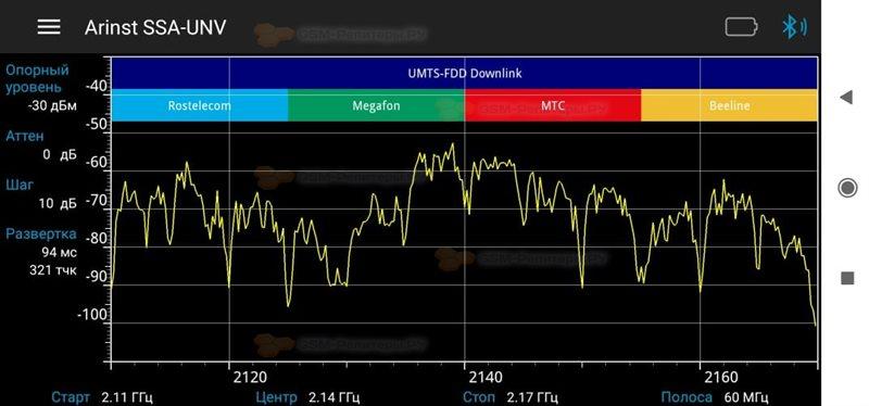 Усиление 3G для судоремонтной верфи - Сигнал после включения