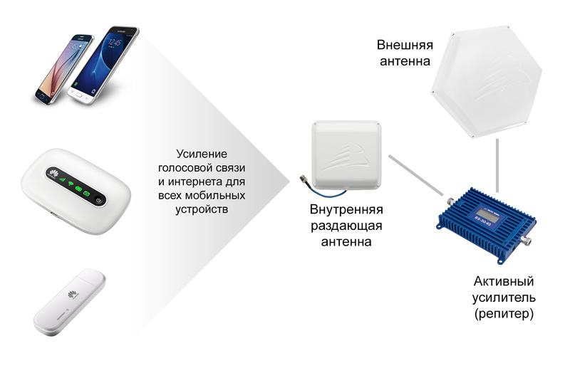мтс мобильный интернет на даче
