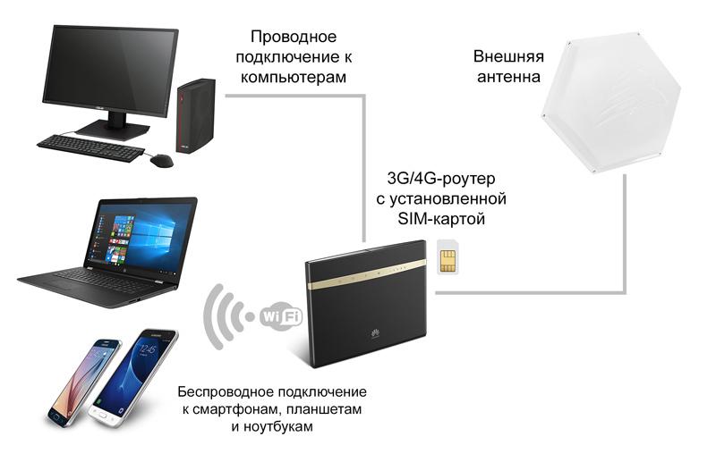 как улучшить сигнал интернета на даче
