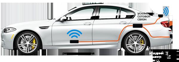 Автомобильные усилители GSM / 3G / 4G