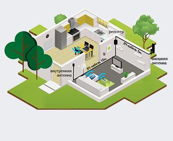Принцип работы усилителя GSM+3G усилителя (репитера)