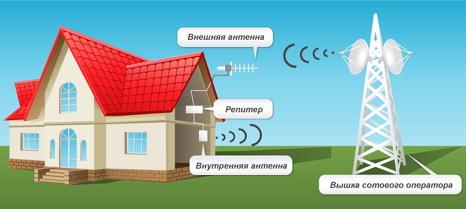 Установка GSM репитеров в Москве и СПб от GSM-Репитеры.Ру